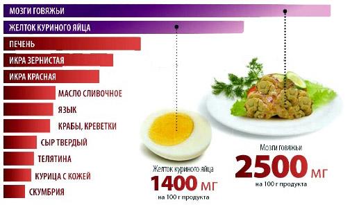 продукты с наибольшим содержанием холестерина