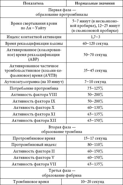 нормальные показатели базовой коагулограммы