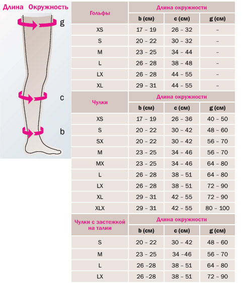 Пример таблицы размеров с буквенным обозначением для трикотажа компании Medi
