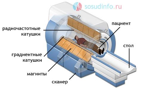 МРТ - устройство аппарата