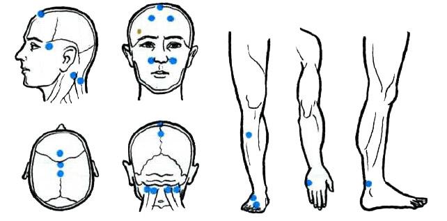 один из вариантов карты точек для массажа при головной боли