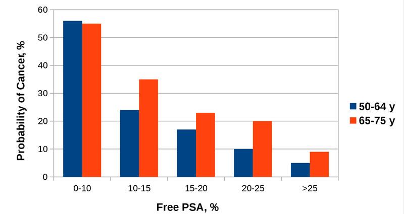 рисунок: вероятность карциномы в зависимости от доли свободного ПСА